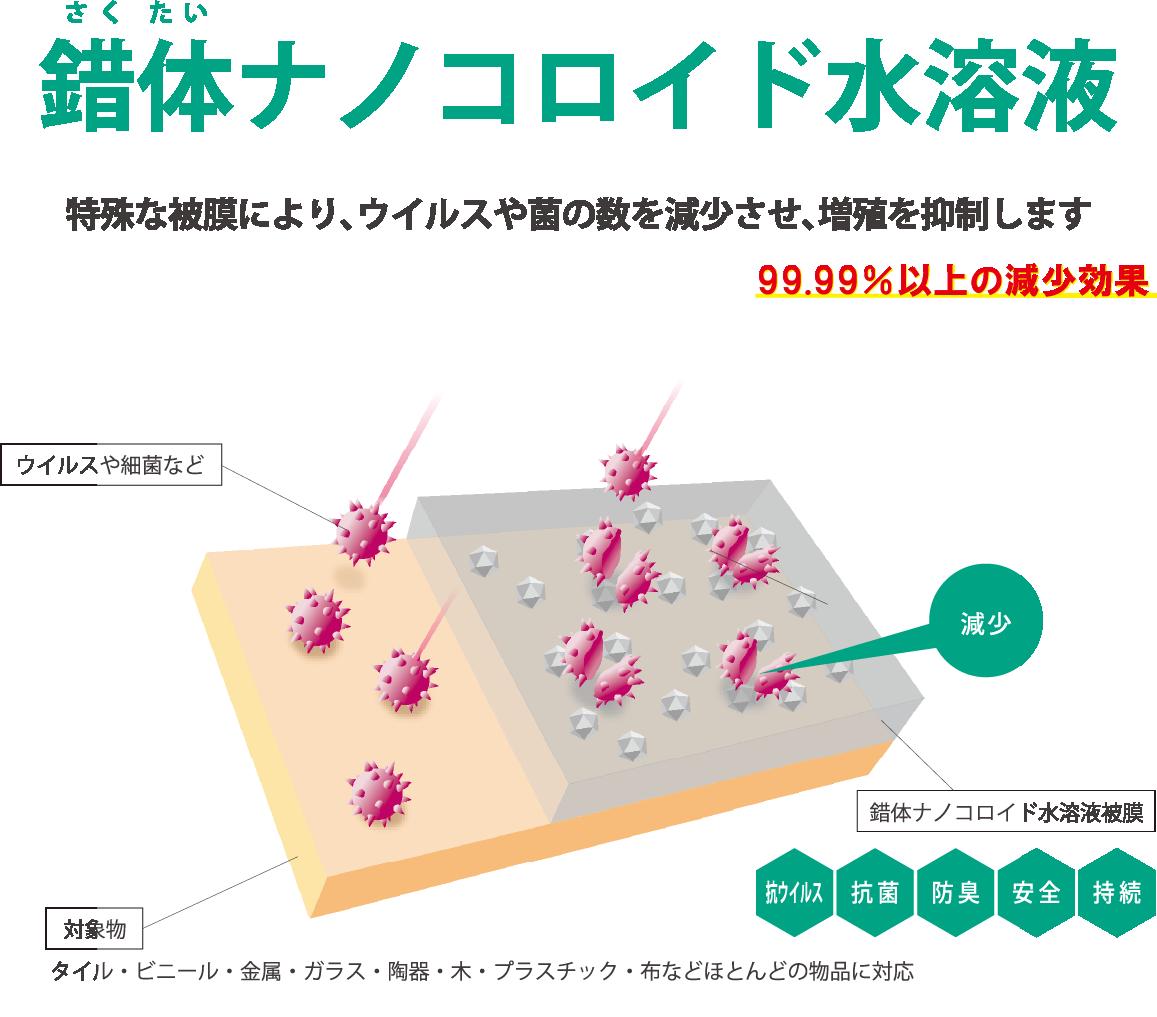 錯体ナノコロイド